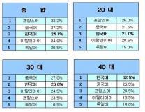 한국어 공부, 일본인 30-40대에 '인기 최고'