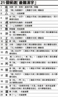 중국인도 모르는 '가장 어려운 한자'는?