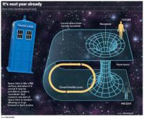 시간여행 가능한 '타임터널' 5월 실험