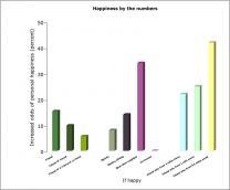 """美연구팀 """"행복은 감기처럼 전염된다"""""""