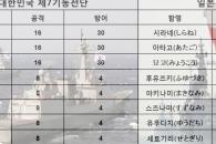 [이일우의 밀리터리 talk] 광복 69주년, 우리 땅 독도 지킬 수 있을까? (下)