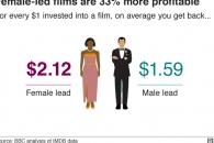 할리우드 女주연 영화, 男주연 영화보다 돈 더 번다